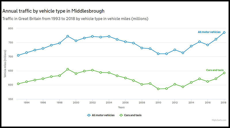 Annual traffic by vehicle type in Middlesbrough courtsey of The Department for Transport