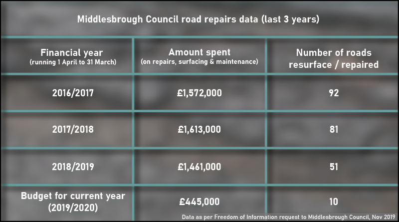 Middlesbrough Council road repairs data (last 3 years)