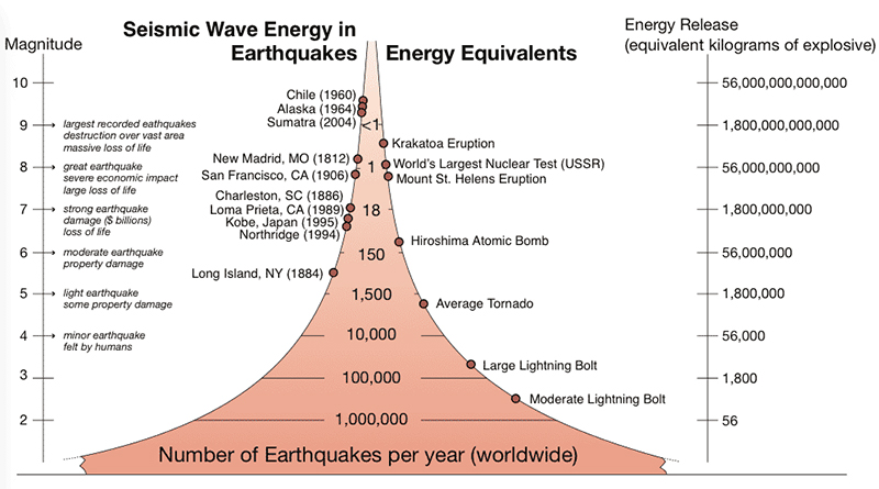 Seismic Wave Energy in Earthquakes Energy Equivalents